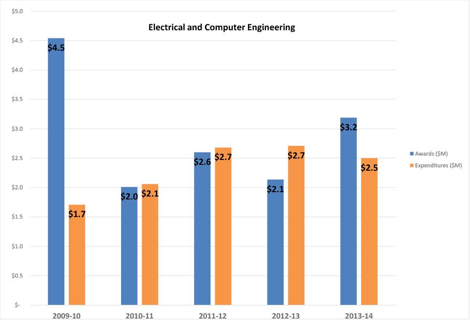 Awards-Expenditures-ECE