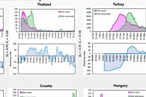 New data-driven index could help countries reopen successfully during the pandemic