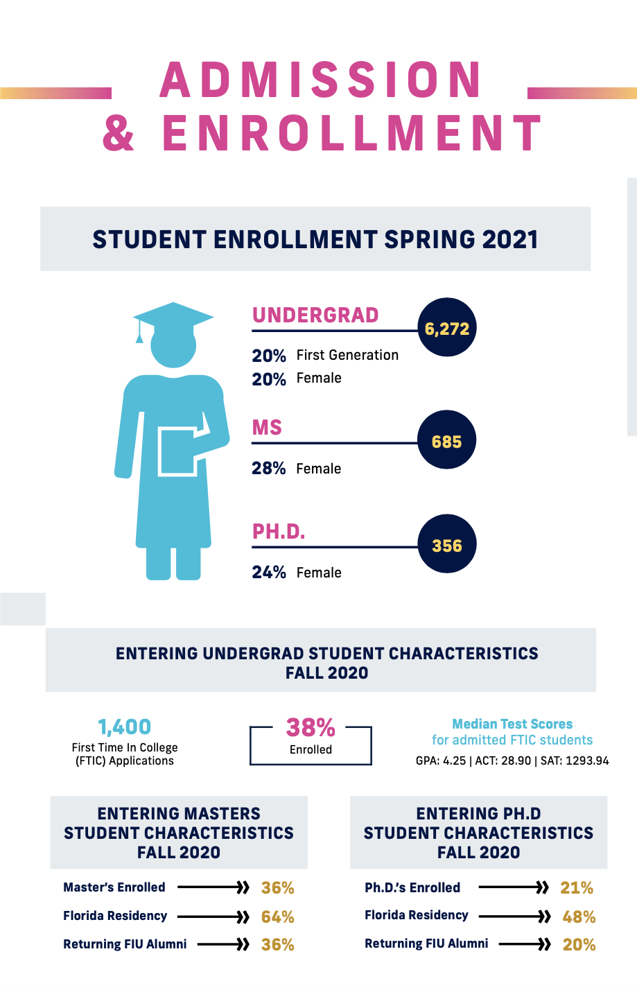admission-enrollment-fiu-college-engineering-computing-infographic
