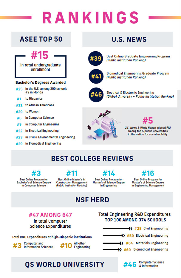 rankings-fiu-college-engineering-computing-infographics