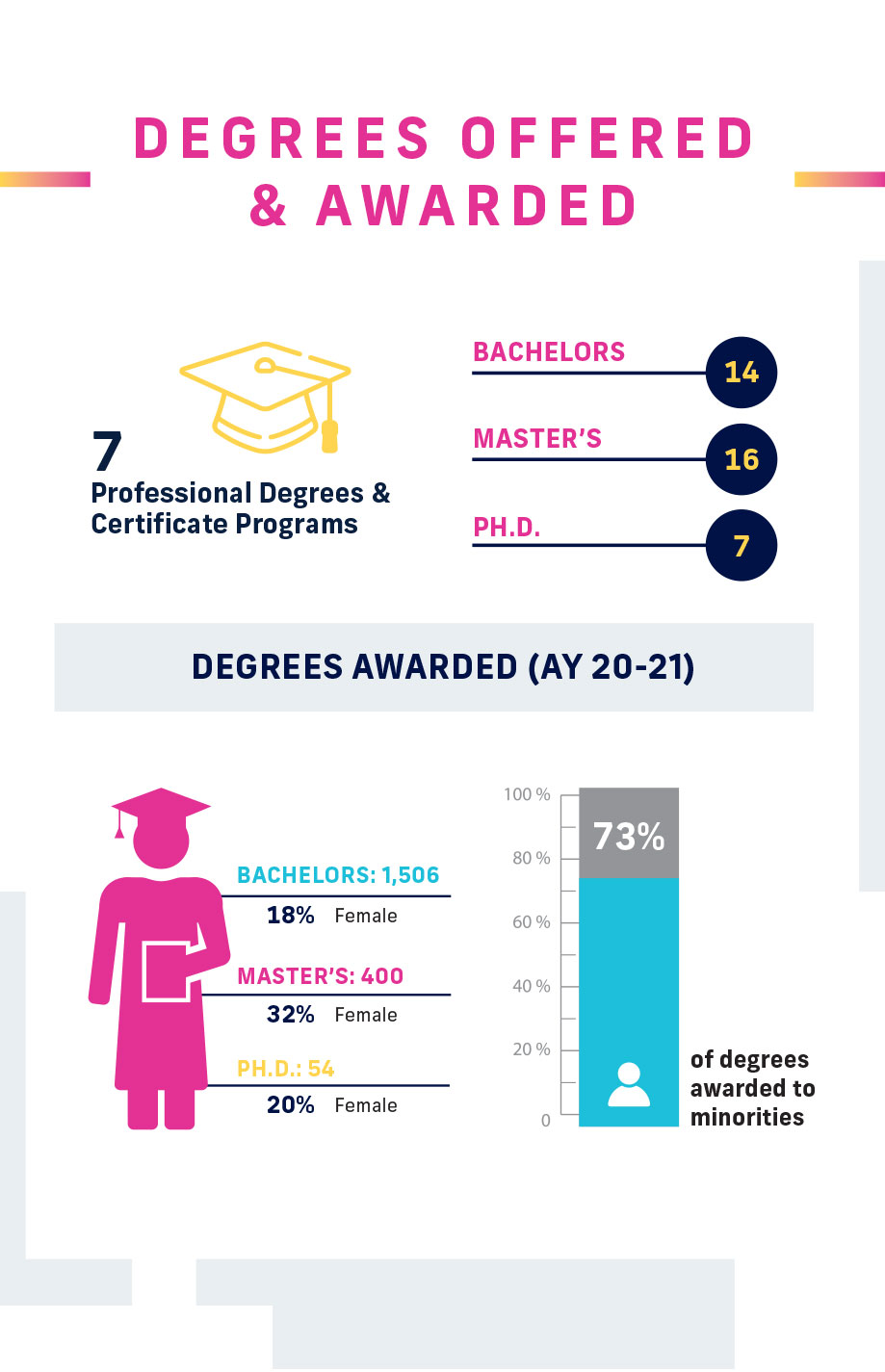 student-success-placements-fiu-college-engineering-computing-infographic