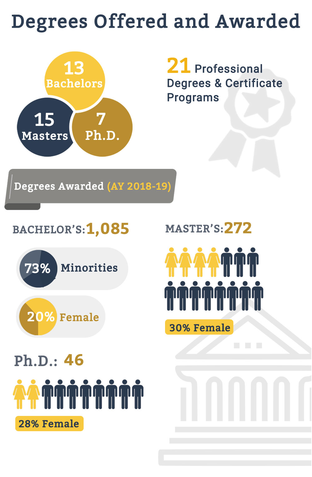 degrees-fiu-college-engineering-computing-infographic