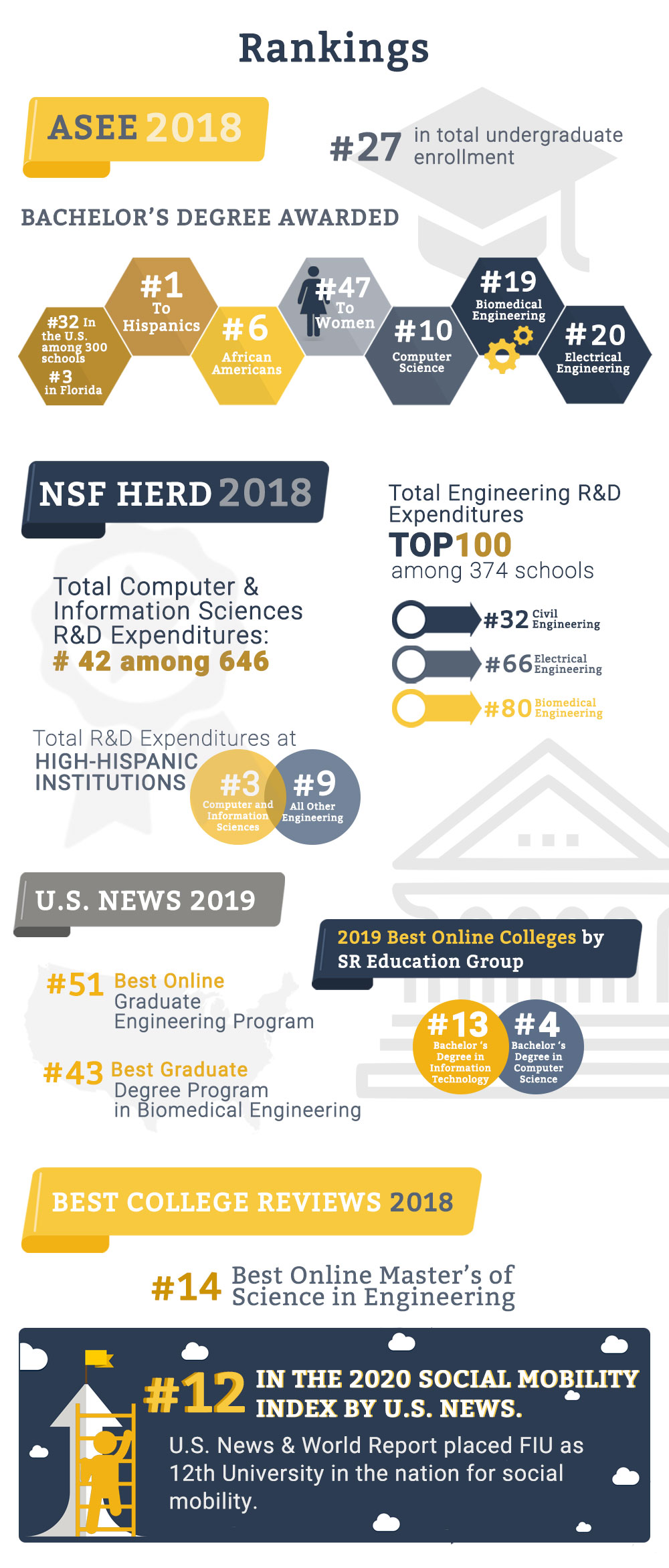 rankings-fiu-college-engineering-computing-infographics