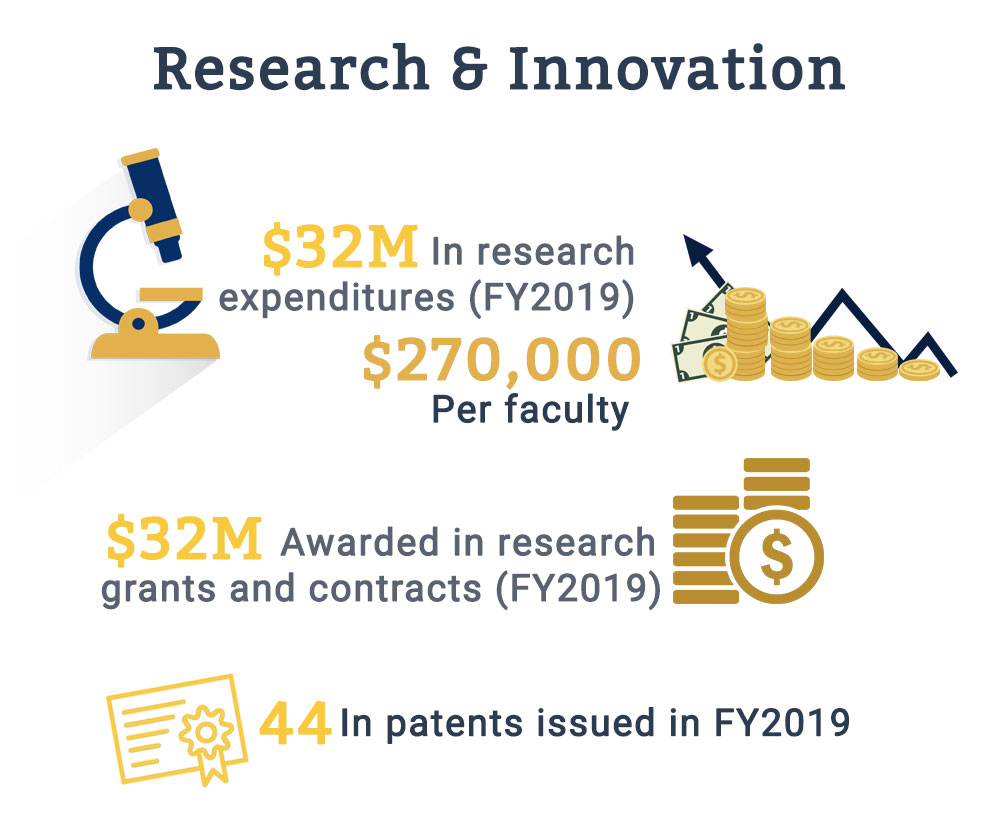 research-innovation-fiu-college-engineering-computing-infographic